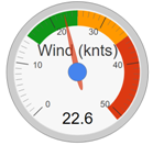 local wind forecast